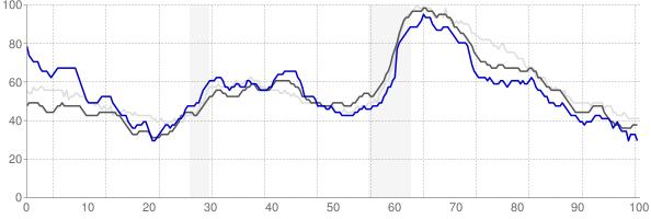 St Joseph, Missouri monthly unemployment rate chart